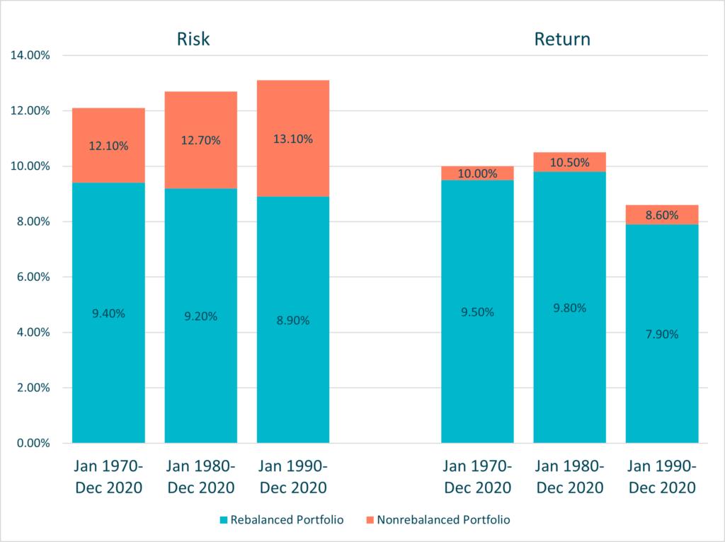 Graph illustrating risk and return of Rebalanced vs. Nonrebalanced portfolios
